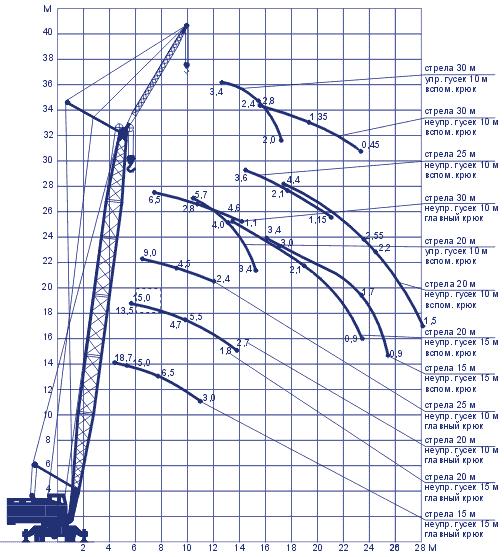 Пневмоколесный кран КС-5363 В грузовые характеристики